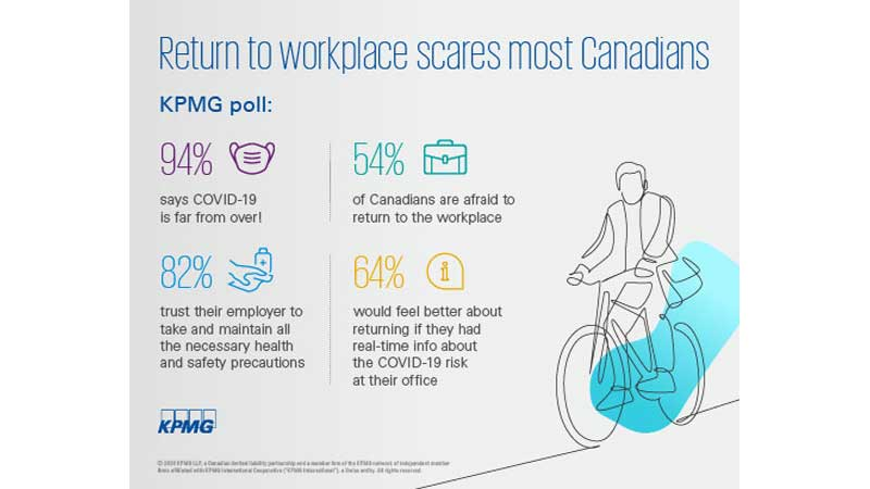 COVID-19 Most Canadians are afraid to return their workplace