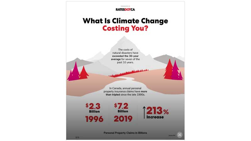 Climate Change has caused Ontario and Alberta home insurance rates to increase by 64% and 140%